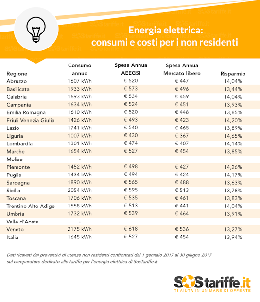 Tariffe energia per non residenti spesa media in italia - Costi acquisto seconda casa ...
